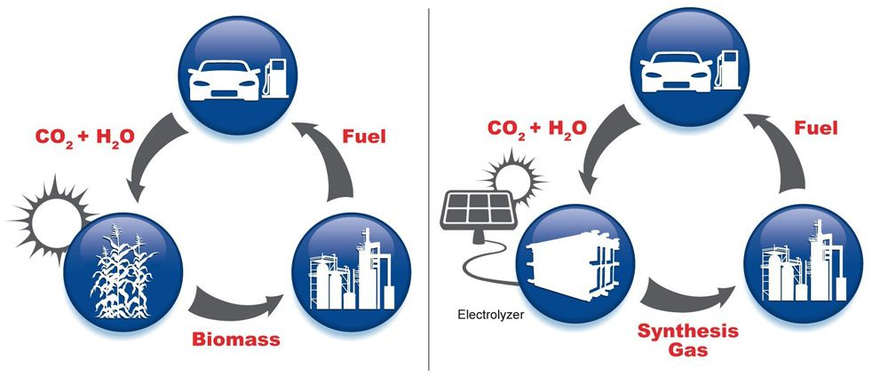 Turning Co2 Into Fuel Watts Up With That