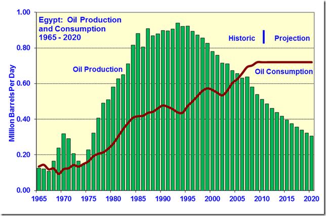 peak_oil_food_fig11