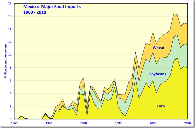 peak_oil_food_fig13