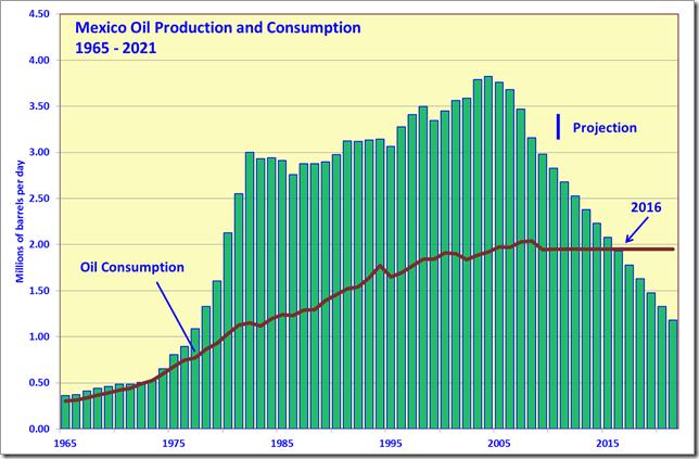 peak_oil_food_fig14