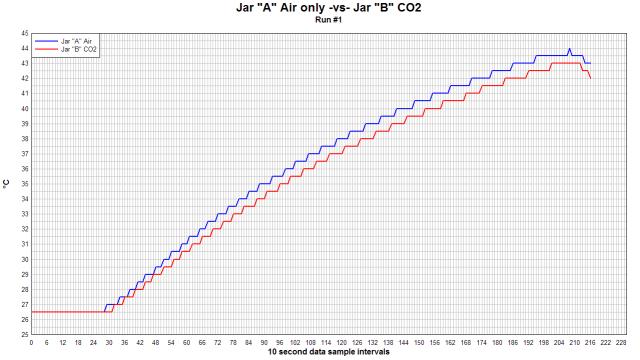 Replicating Al Gore's Climate 101 video experiment shows