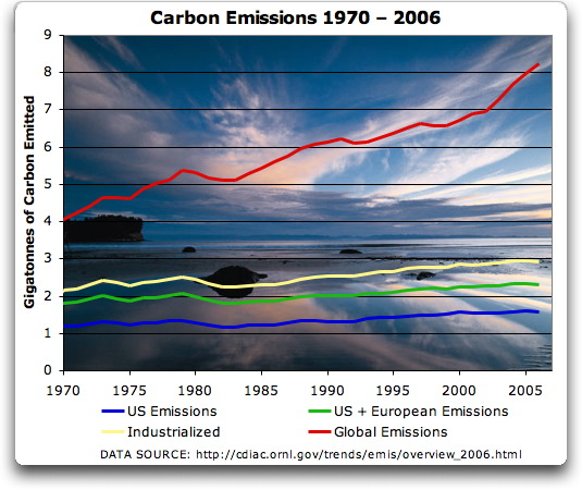 carbon_emissions_1970_all