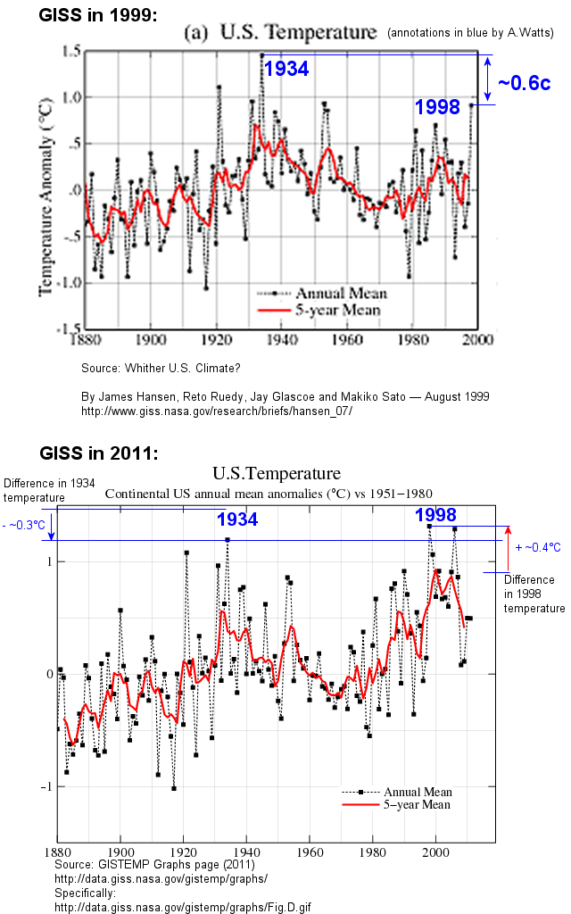 Temperature Trends - Weatherzone Forums