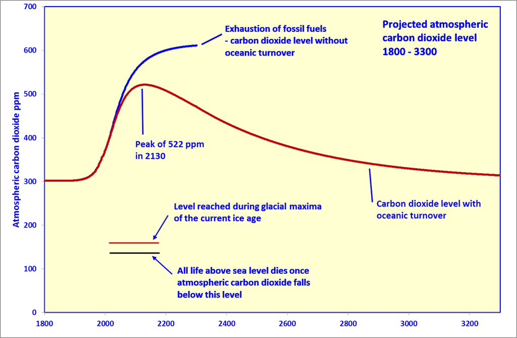 The Fate of All Carbon | Watts Up With That?