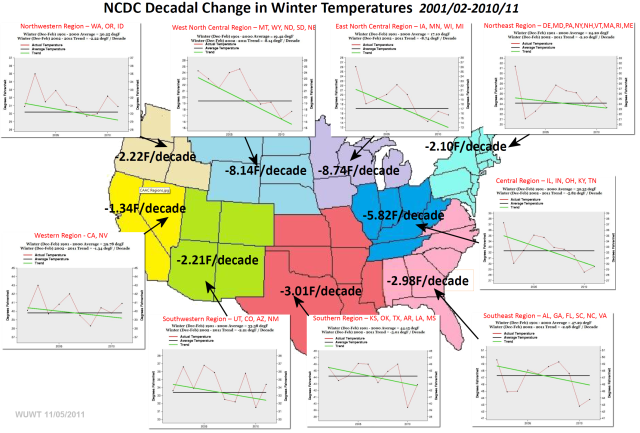 NCDC data shows that the contiguous USA has not warmed in