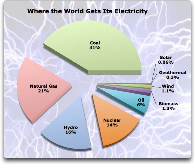 Figure 1. World electricity production by fuel type. Renewables ...