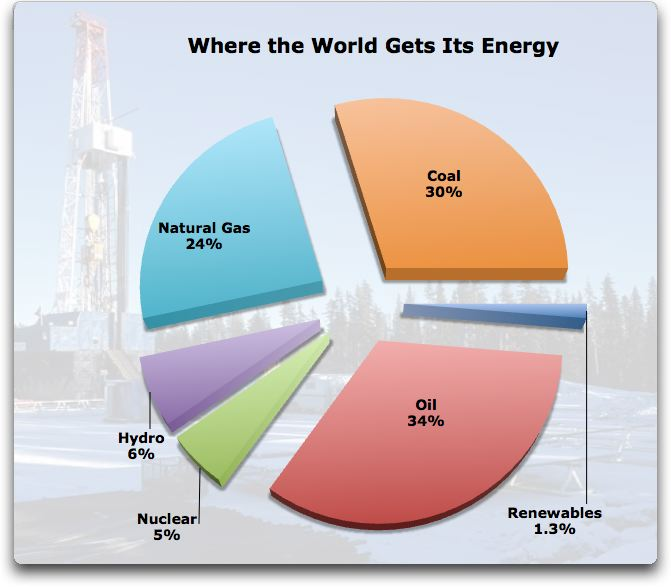 "Figure 2. World energy consumption by source. ""Renewables"" are ..."
