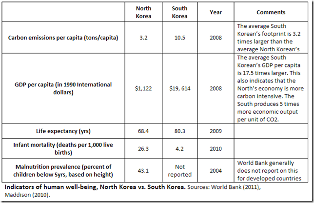 The Two Koreas, 1950–2008: An Unplanned Experiment in Economic Systems, the Carbon Footprint and Human Well Being
