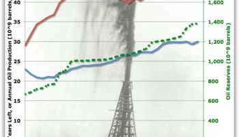 Peak Oil – the R/P Ratio re-visited   Watts Up With That?