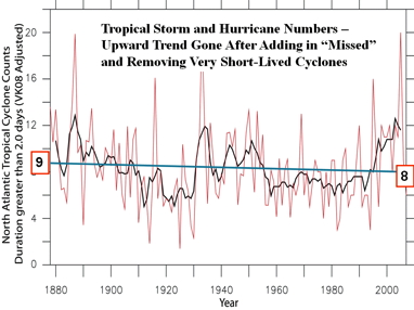 tropical cyclone trend