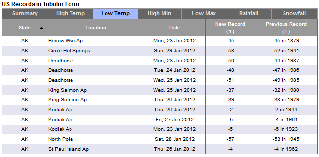 koldeste temperatur i danmark