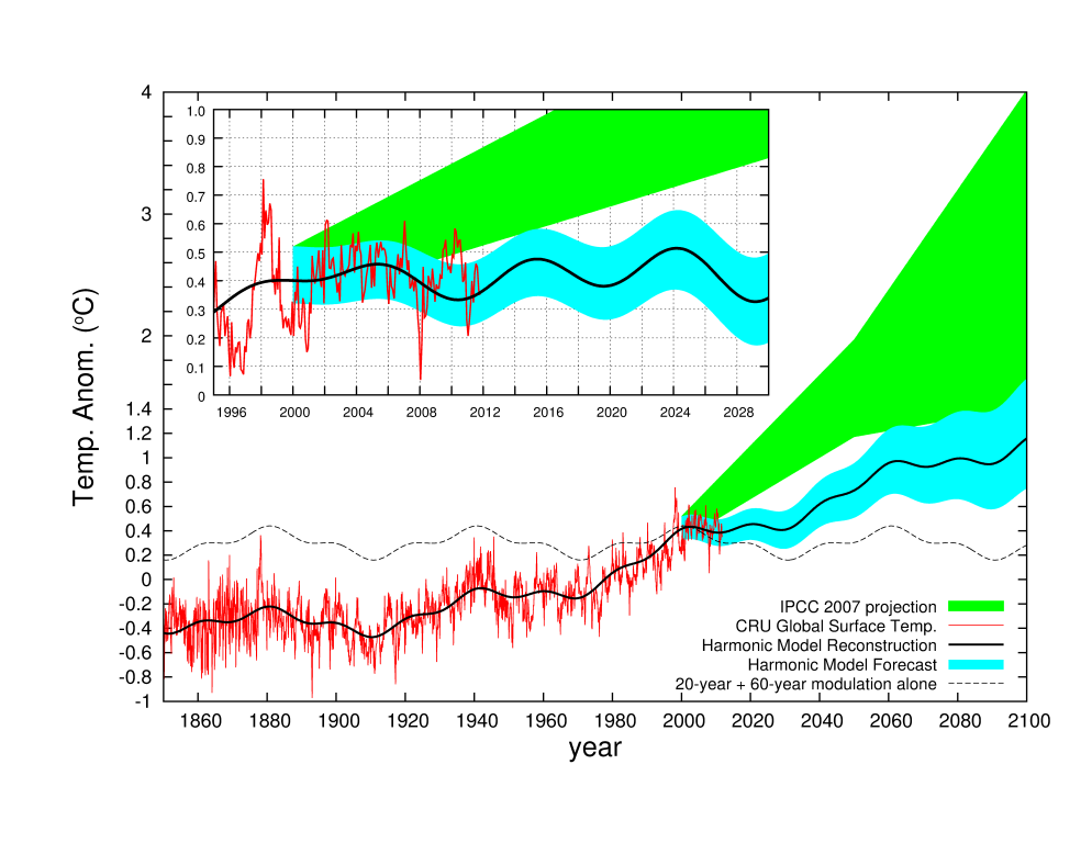 scafetta on his latest paper  harmonic climate model versus the ipcc general circulation climate