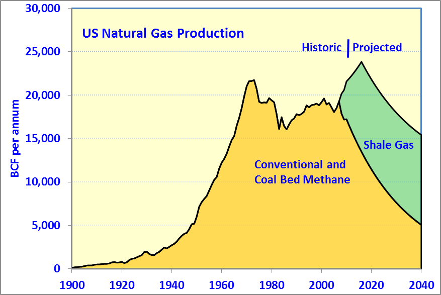 Current Us Natural Gas Consumption Rate