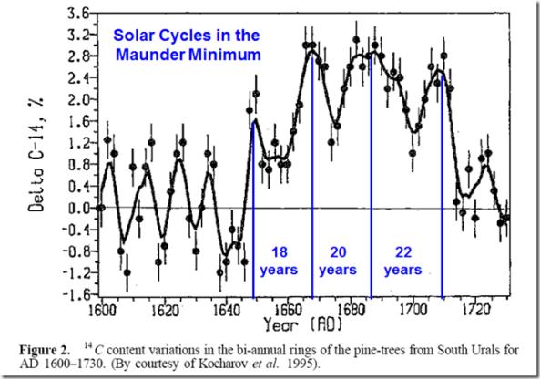 solar cycle length and maunder minimum
