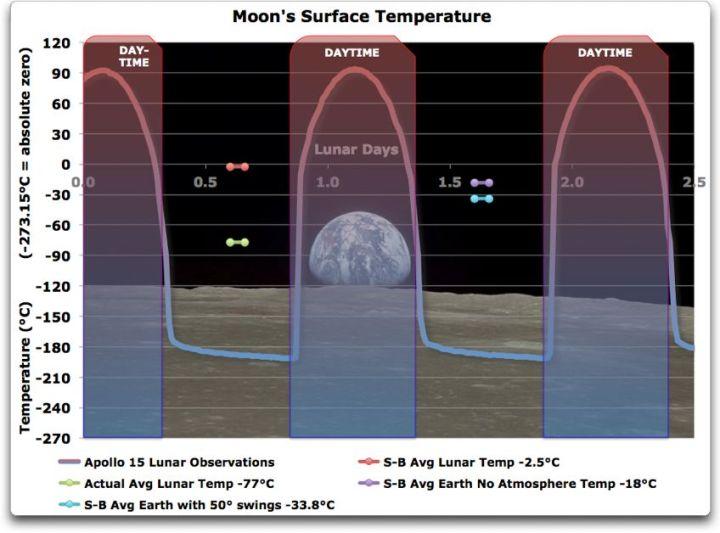 lunar surface temperature
