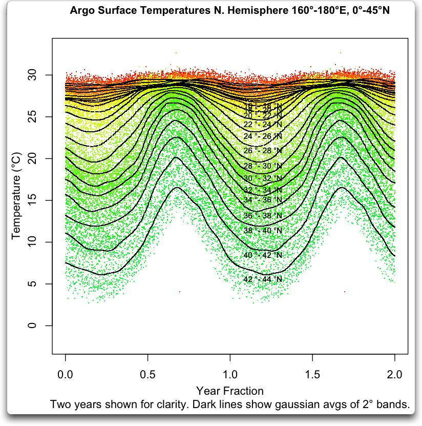 Argo and the Ocean Temperature Maximum | Watts Up With That?