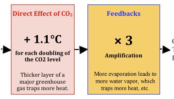 A study: The temperature rise has caused the CO2 Increase, not the