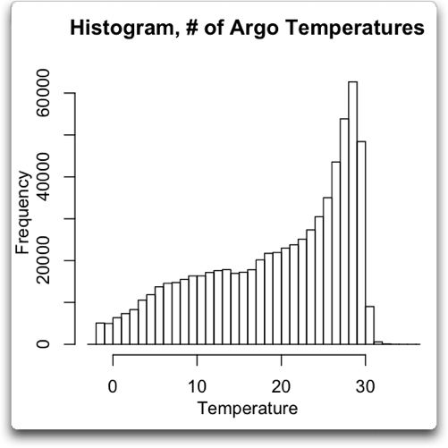 Argo And The Ocean Temperature Maximum Watts Up With That