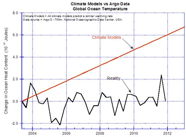 b9871a13db0 Figure 5  Climate model predictionsxi of ocean temperature