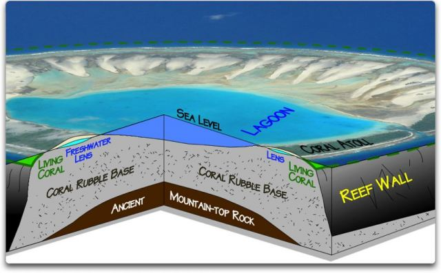 Kiribati on the move – but not sinking | Watts Up With That? | 640 x 397 png 381kB