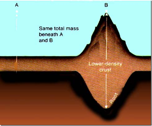 Fundamental Questions On Isostasy And Mean Sea Level Watts Up With