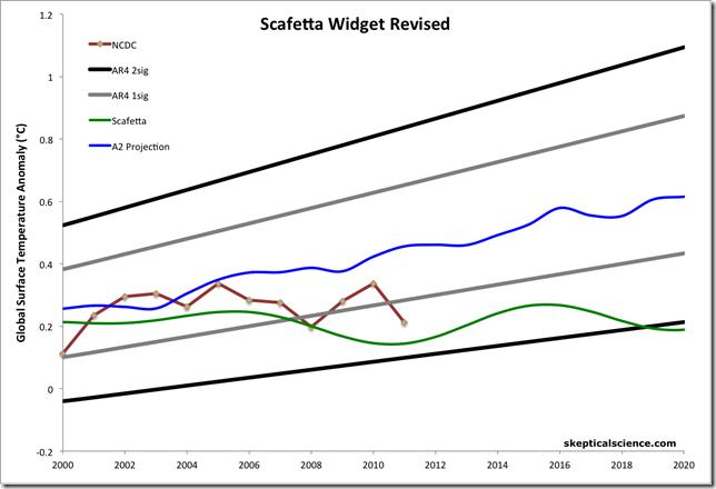 Scafetta prediction widget update | Watts Up With That?