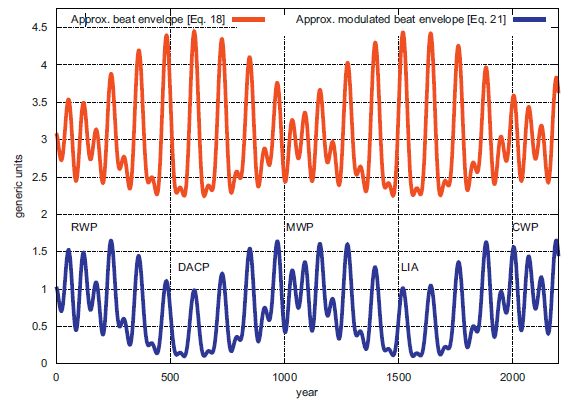 Scafettas new paper attempts to link climate cycles to planetary top average beat envelope function of the model eq 18 and bottom the version modulated with a millennial cycle eq 21 publicscrutiny Gallery