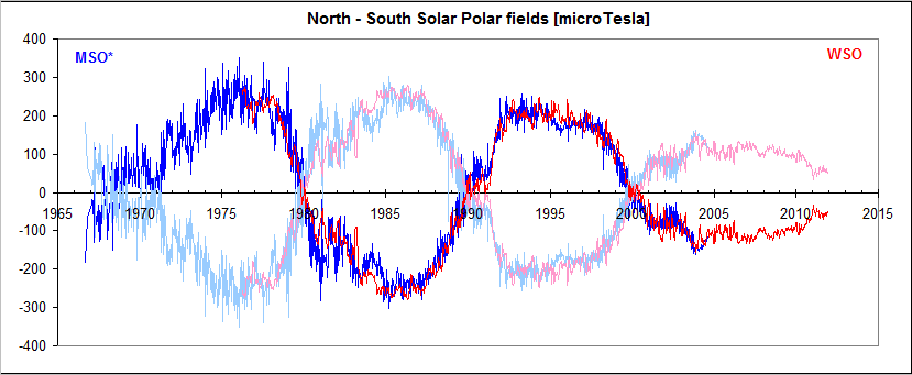 The Sun Is Still In A Funk  Sunspot Numbers Are Dropping When They Should Be Rising