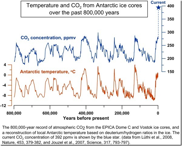 A new paper in Nature suggests CO2 leads temperature, but has some