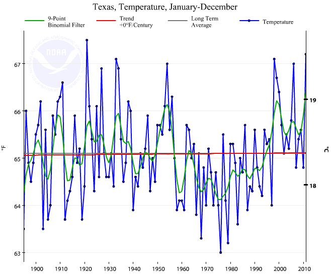 Climate Scientists Who Have Been Claiming Texas Is Warming