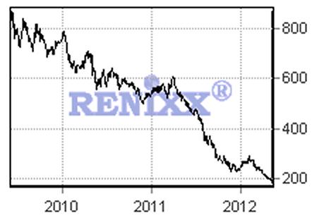 wilderhill clean energy index
