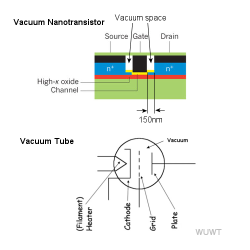 Nanoscale vacuum transistors – way cool, but still not as ... on 42 tube pin diagram, water tube diagram, x-ray tube diagram, gas discharge tube diagram, crookes tube diagram, transistor diagram, vacuum cleaner parts product, electron tube diagram, analytical engine diagram, cassette deck diagram, pitot tube diagram, cathode ray tube diagram, rubens tube diagram, television tube diagram, photomultiplier tube diagram, food tube diagram, car tube diagram, drawing tube diagram, generator diagram, metal tube diagram,