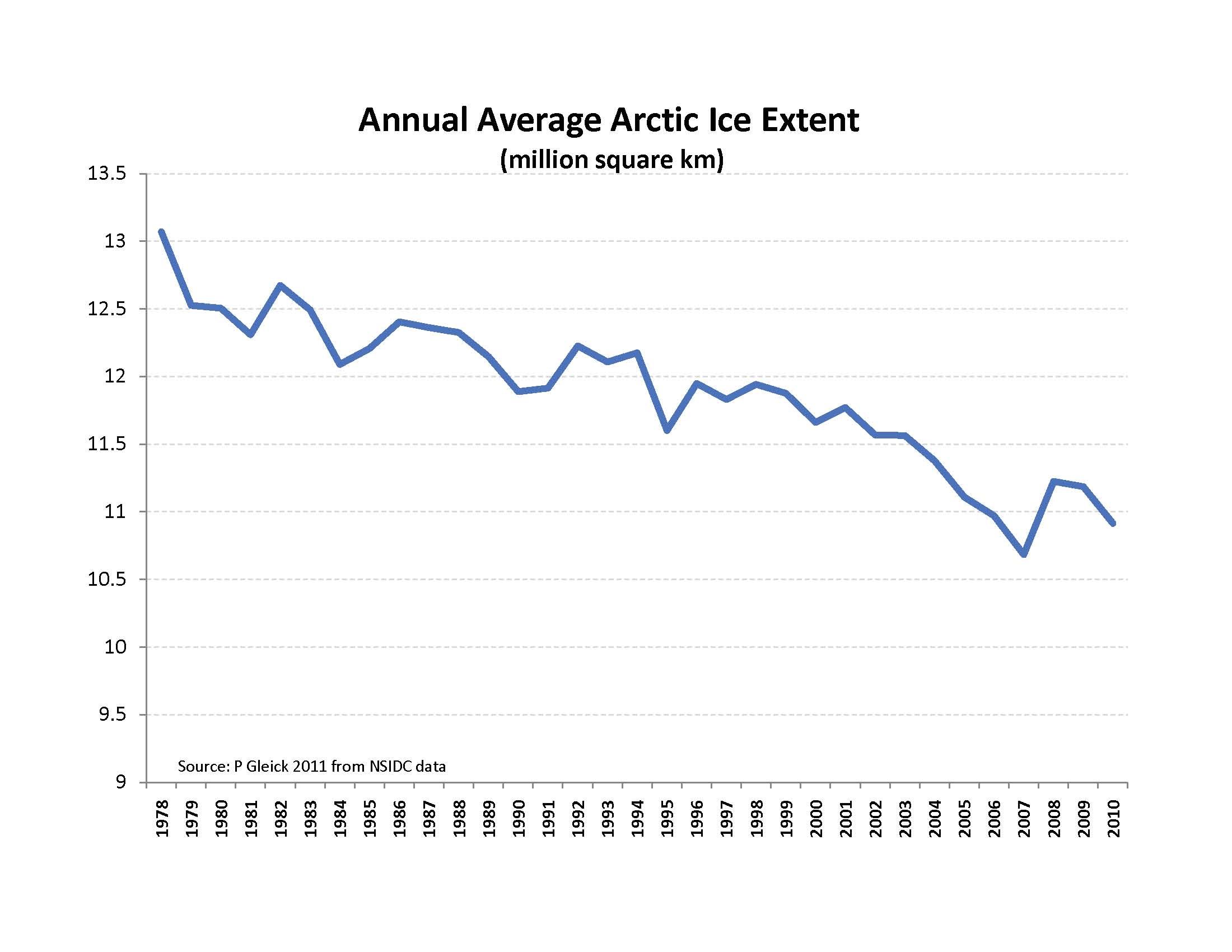 the guardian u0027s ridiculous claim of 75 arctic sea ice loss in 30
