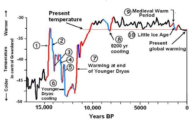 What caused a 1300 year deep freeze 12,800 years ago? New