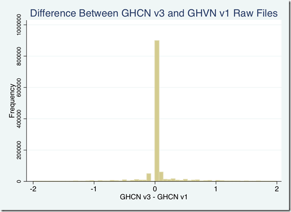 Comparing GHCN V1 and V3 | Watts Up With That?