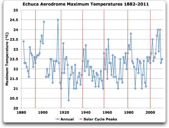 echuca_aerodrome_max_temperatures_1882_2011