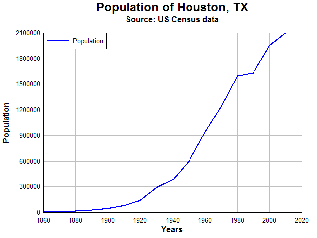 Image result for population texas graph