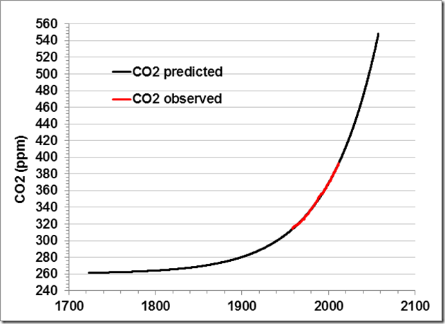 What can we learn from the Mauna Loa CO2 curve? | Watts Up