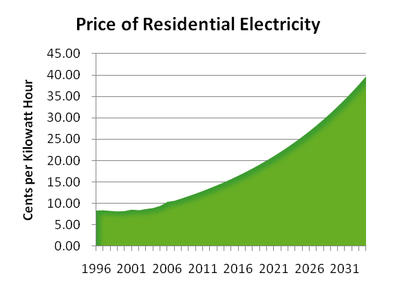 residential_electric_forecast