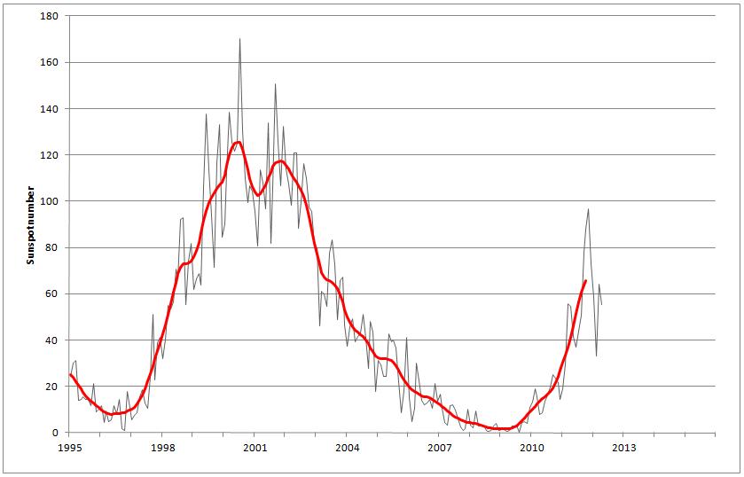 NASA June 2012 Solar Cycle 24 Prediction | Watts Up With That?