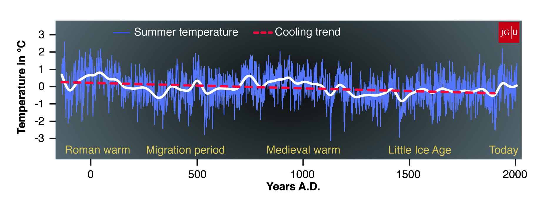 Tree-ring dating climate change
