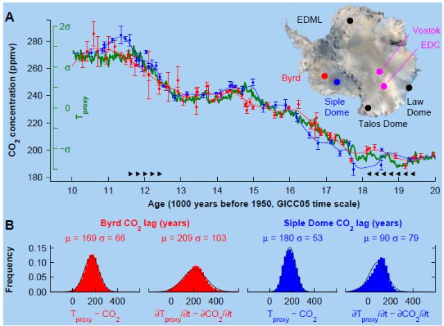 New research in Antarctica shows CO2 follows temperature