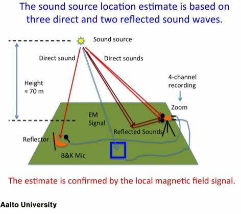 Aurora Borealis induced sounds confirmed     measured at 70m