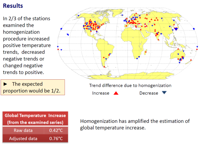 New paper blames about half of global warming on weather station data homogenization