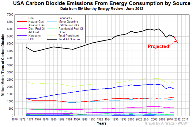USA CO2 emissions may drop to 1990 levels this year | Watts