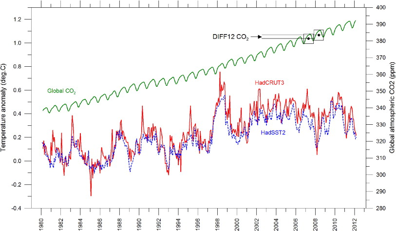 Is Global Warming Man Made >> Important Paper Strongly Suggests Man Made Co2 Is Not The Driver Of