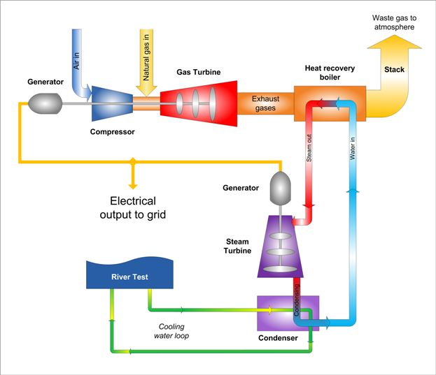 Natural Gas Combined Cycle Co Emissions