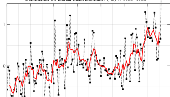 NASA GISS caught changing past data again – violates Data Quality