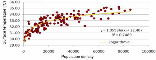 population density essay Most of you have heard about the world population having crossed the 7  as  per the census of india (2011), the population density (density of.