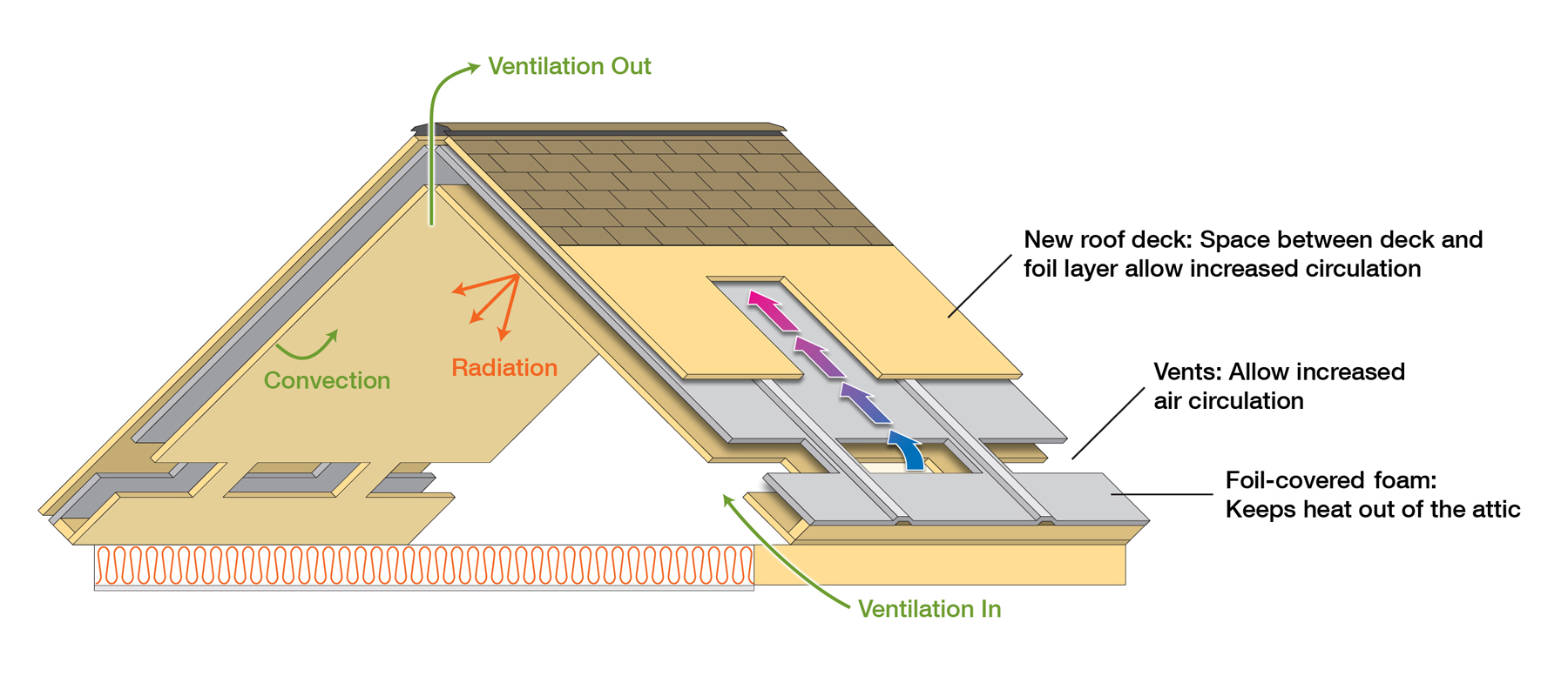 Something practical new roof design saves energy watts for New home insulation